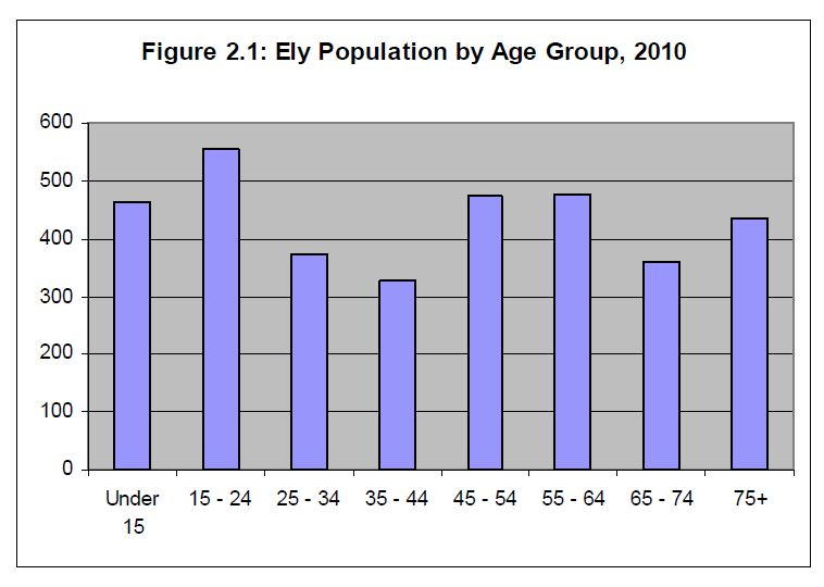 Ely Population by age group 2010